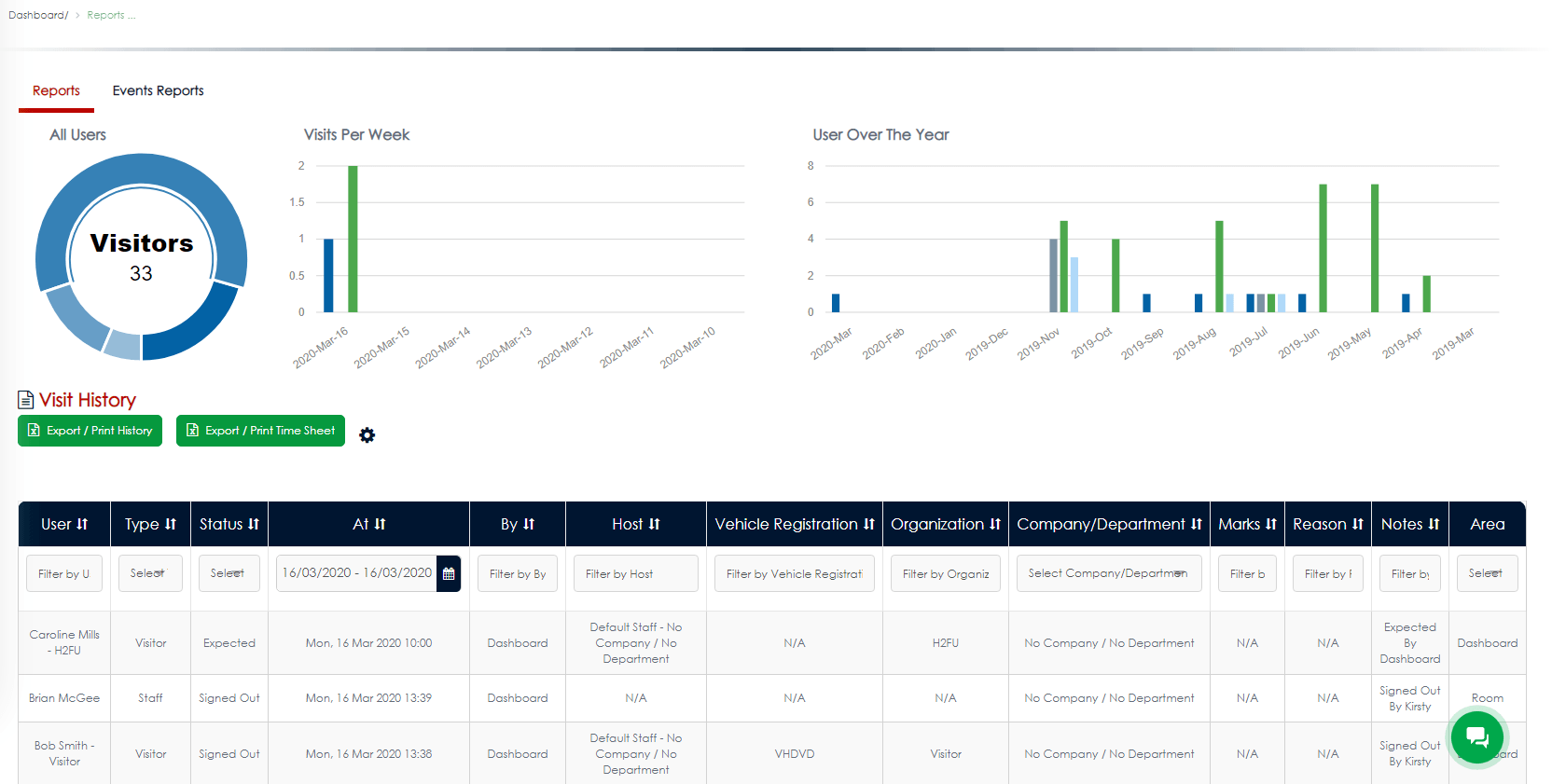 VisiPoint Dashboard Reports